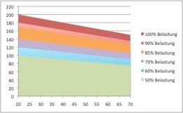 herzfrequenz fettverbrennung formel